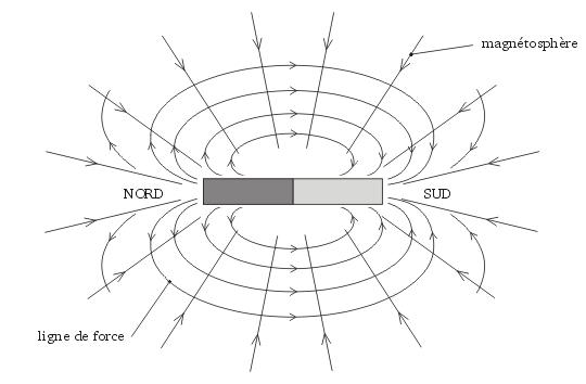 activite-electromagnetique-12